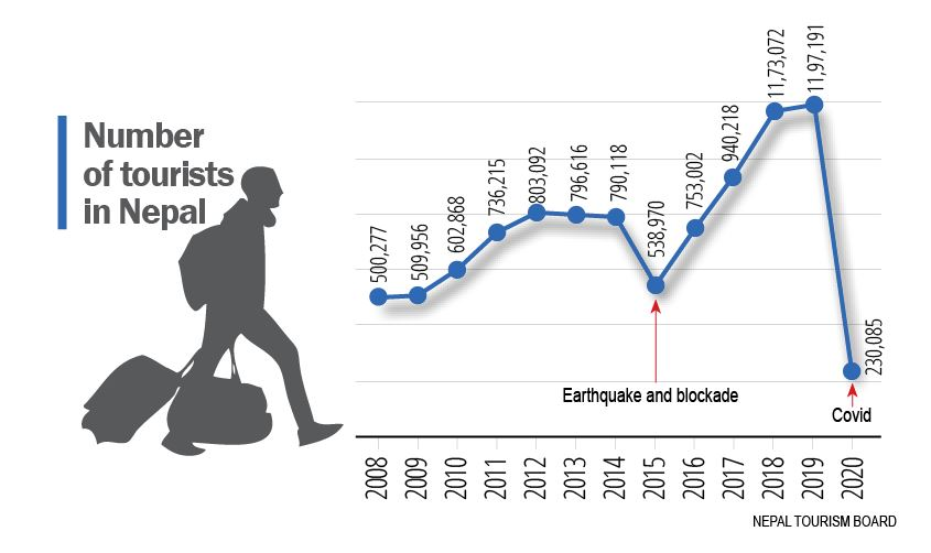 नेपालमा घट्दो दरमा पर्यटक संख्या